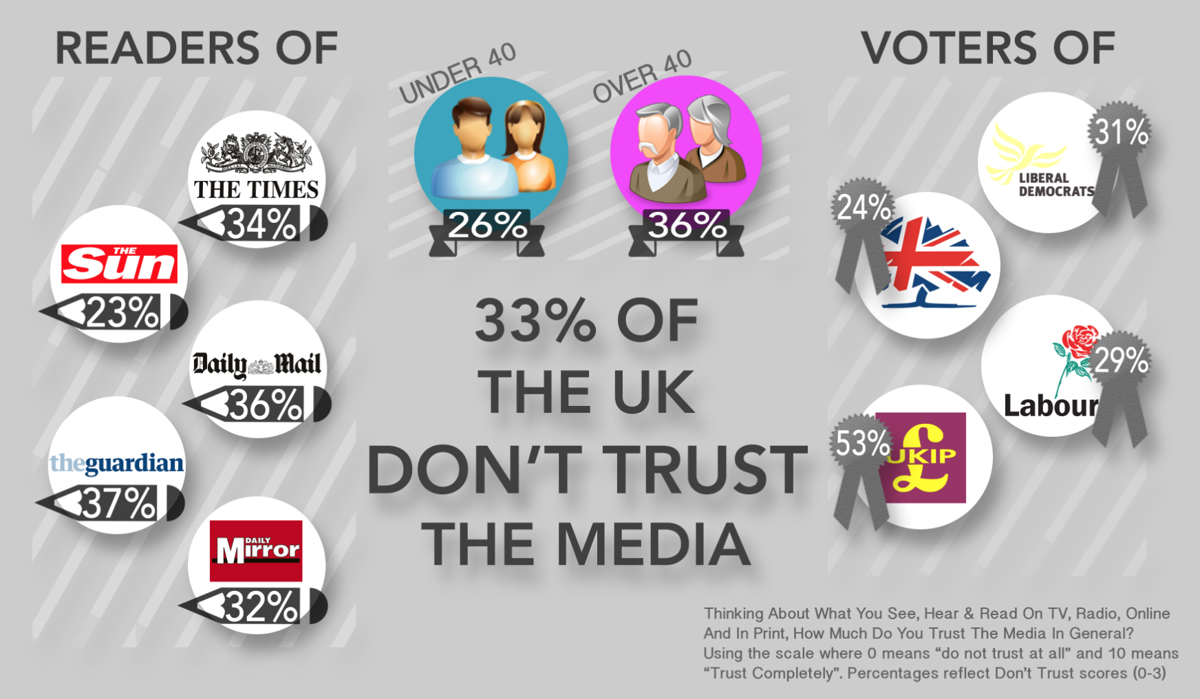 More than half of Ukippers distrust the media.