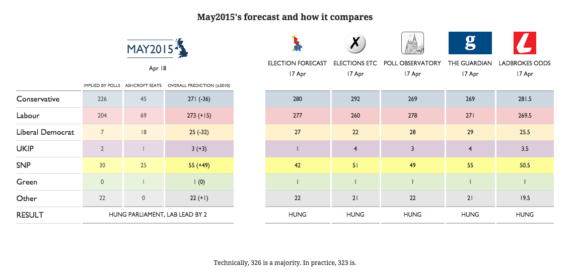 Here's how May2015's forecast compares to other predictions.
